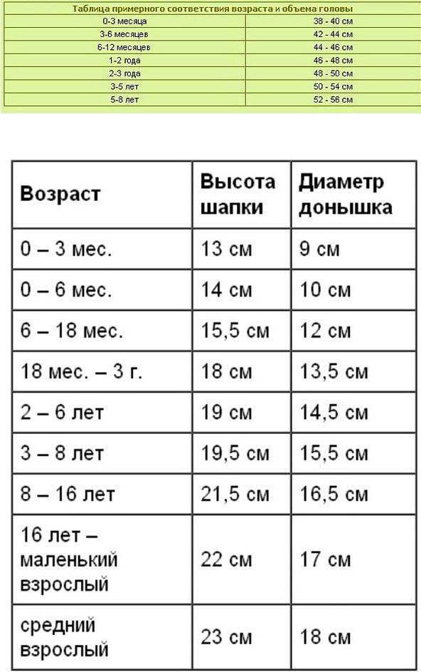 Размер шапки для детей: таблица по возрасту (от новорожденного до 14 лет) | покупки | vpolozhenii.com