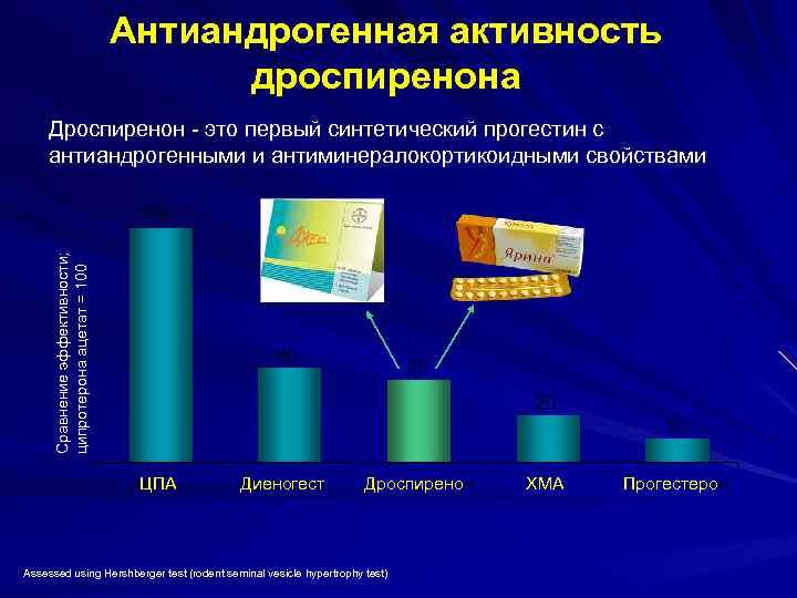 Противозачаточные с антиандрогенным эффектом нового поколения: список контрацептивов