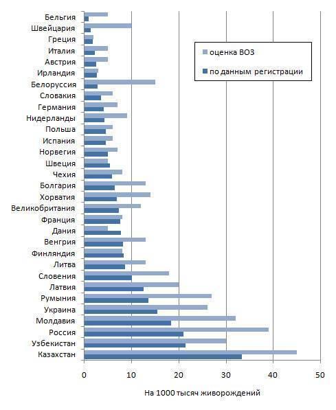 Минздрав рассказал, сколько женщин каждый год умирают при родах