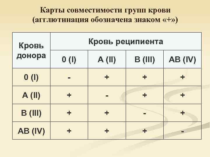 Совместимость групп крови для зачатия ребенка: миф или правда