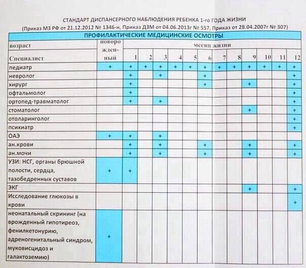 Медицинские осмотры работников по новому приказу № 29н — изменения, алгоритм проведения, формы документов!