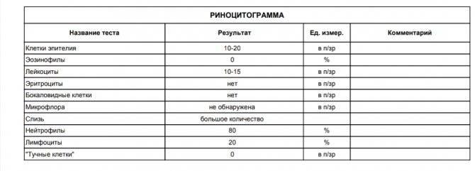 Риноцитограмма у детей: норма и расшифровка мазка из носа (таблица)
