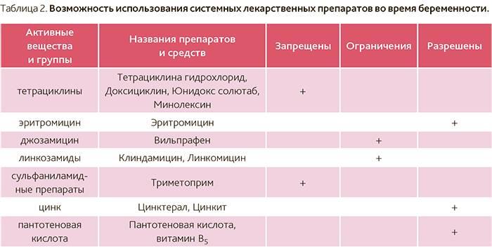 Кардиомагнил при беременности: зачем назначают препарат во время 1, 2 и 3 триместра?