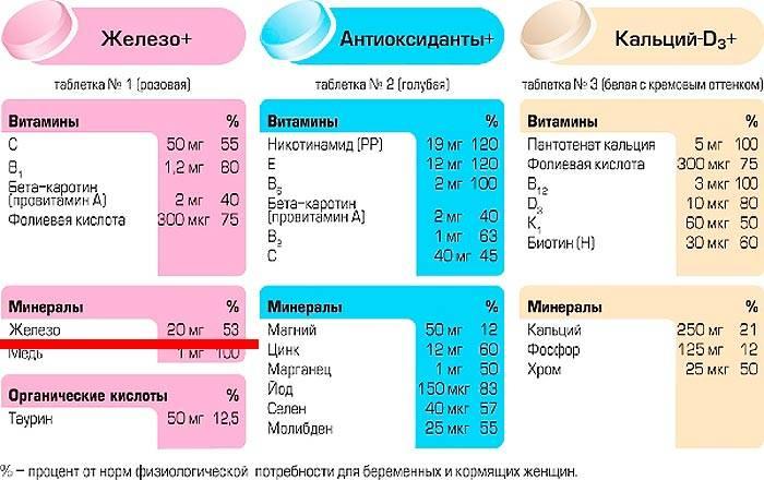 Фармакотерапия беременных и кормящих женщин: какие лекарства влияют на плод и новорожденного   аборт в спб