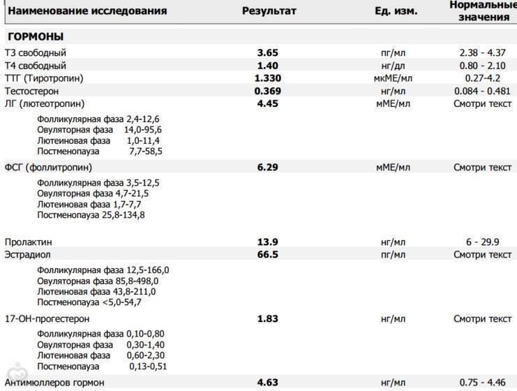 Что такое фолликулостимулирующий гормон (фсг)? нормы и роль в организме женщины * клиника диана в санкт-петербурге