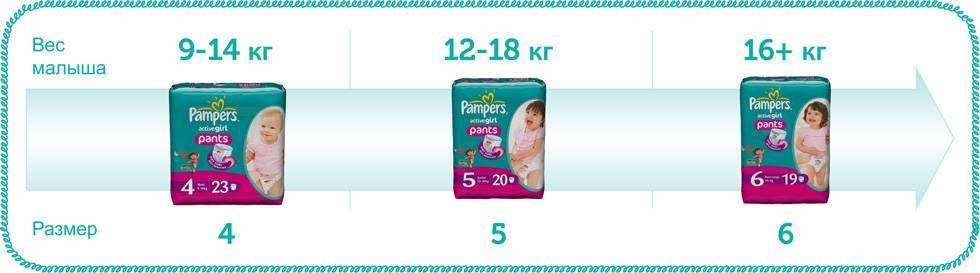Топ-21 лучших детских подгузников
