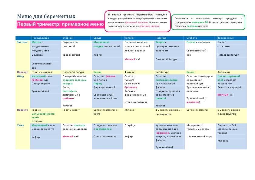 Питание для беременных женщин: правильный рацион в таблице по неделям, полезные продукты
