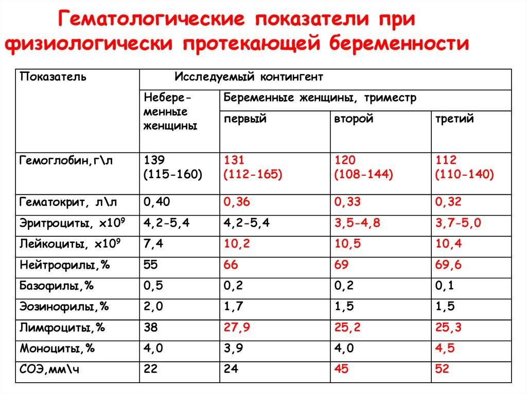 Анализ крови расшифровка у взрослых норма в таблице