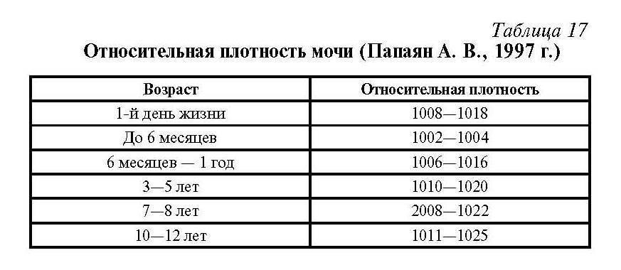 Удельный вес мочи (относительная плотность мочи)