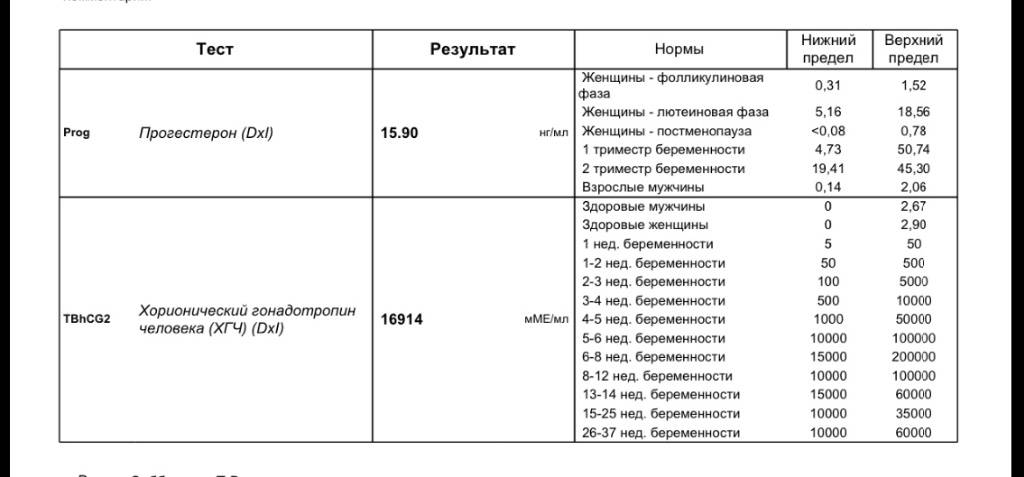 Онлайн калькулятор хгч: узнайте срок беременности на сайте