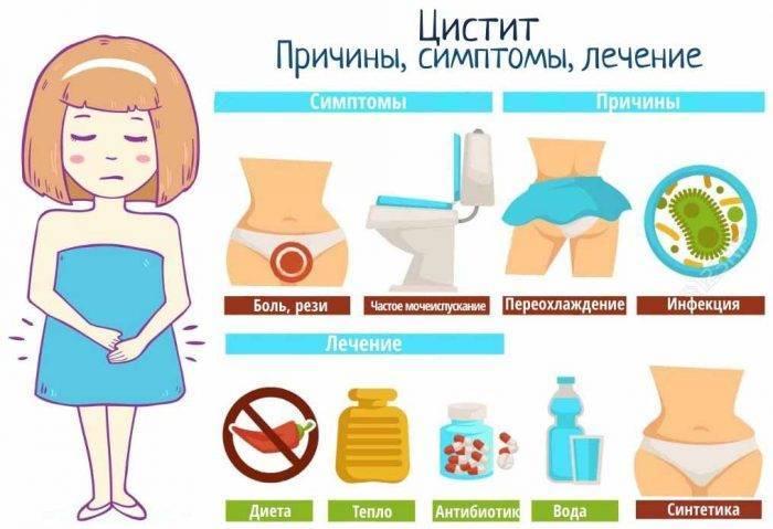 """Цистит у женщин - симптомы и лечение - записаться на прием - семейный медицинский центр """"лейб медик"""""""