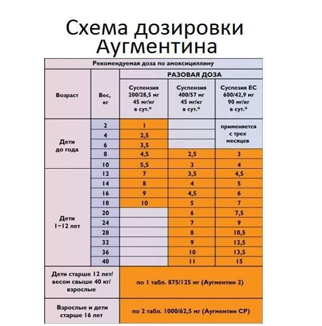Аугментин суспензия — инструкция по применению | справочник лекарственных препаратов medum.ru