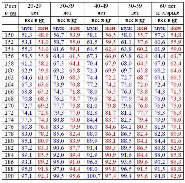 Центильные таблицы – различие показателей для мальчиков и девочек