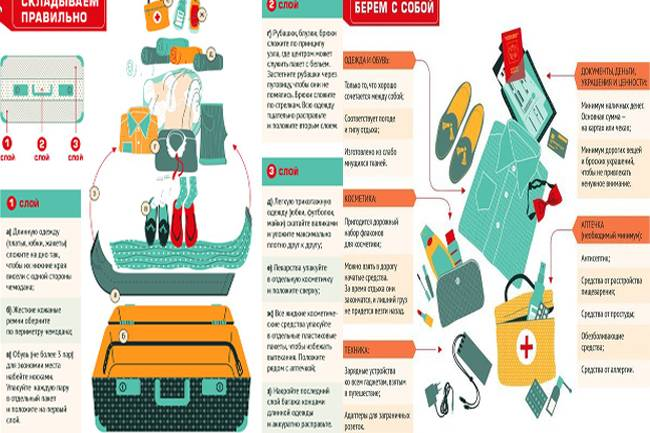 Продуманный список на море с ребенком: полный список вещей и лекарств для поездки на машине в поезде, самолете