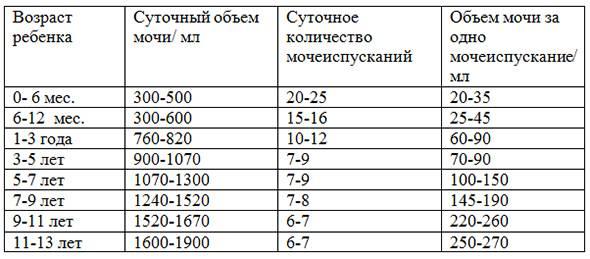 Сколько мочи нужно для анализа грудничка и как ее собрать - kardiobit.ru