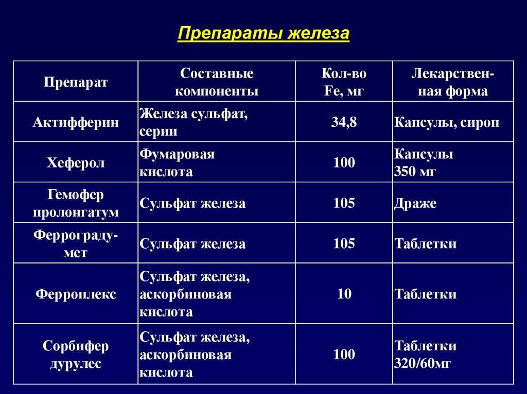 Железодефицитная анемия   больница имени с.с.юдина