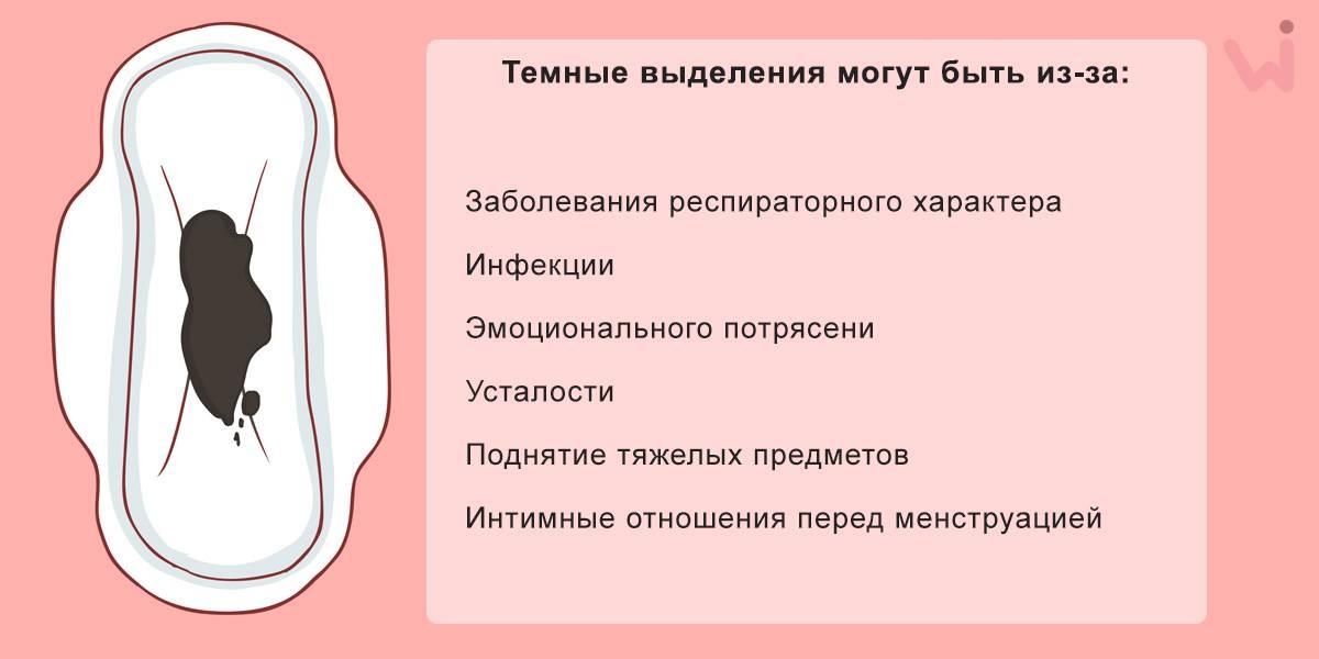 Нормальные и патологические выделения после родов