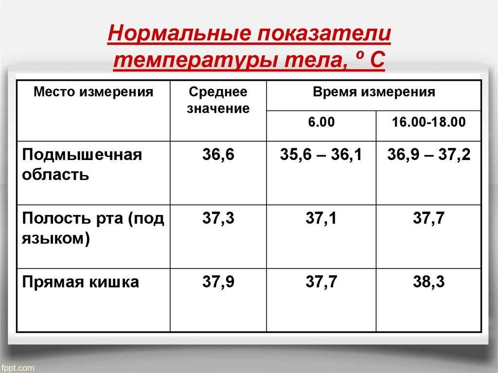 Нормальная температура тела. измеряем температуру правильно