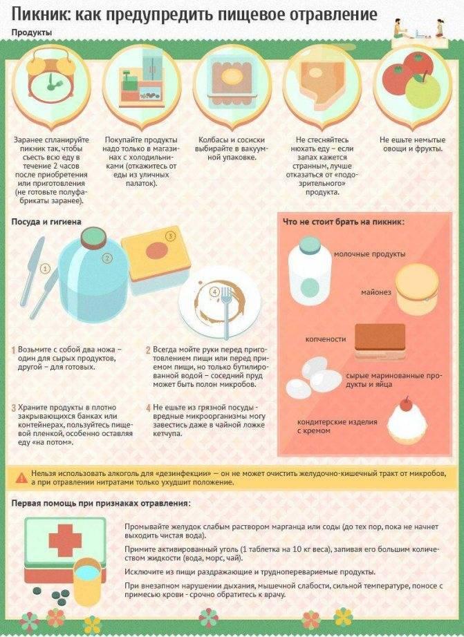 Пищевое отравление: как оказать себе первую помощь