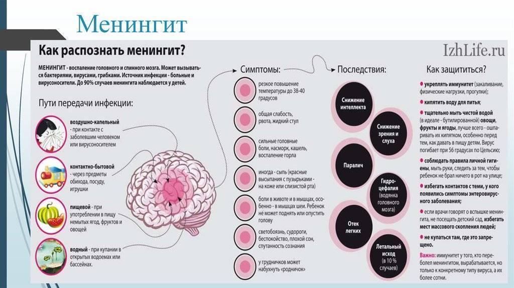 Симптомы менингита у детей: признаки вирусной инфекции с фото сыпи, лечение, последствия