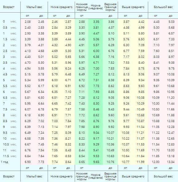Сколько должны весить девочки в 11 лет? таблица соотношения роста и веса для детей
