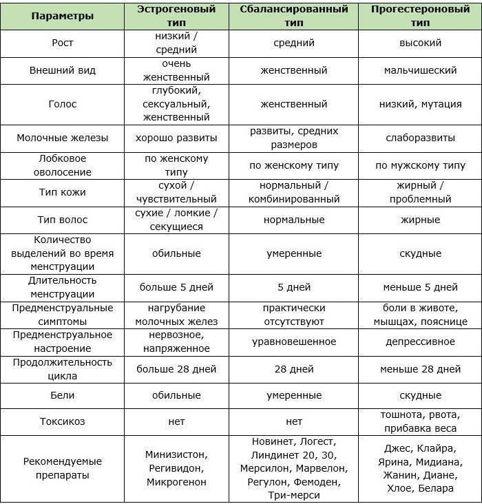 Влияние чая для похудения на контрацептивный эффект