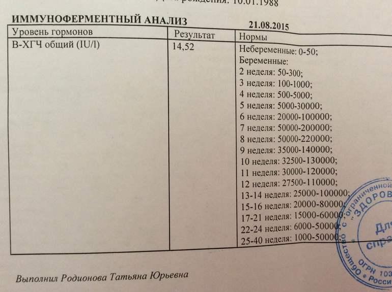 Анализ крови на гормоны при беременности: перечень, нормы — oline-diagnos.ru