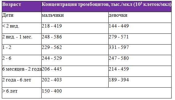 Тромбоцитопения (низкий уровень тромбоцитов в крови)