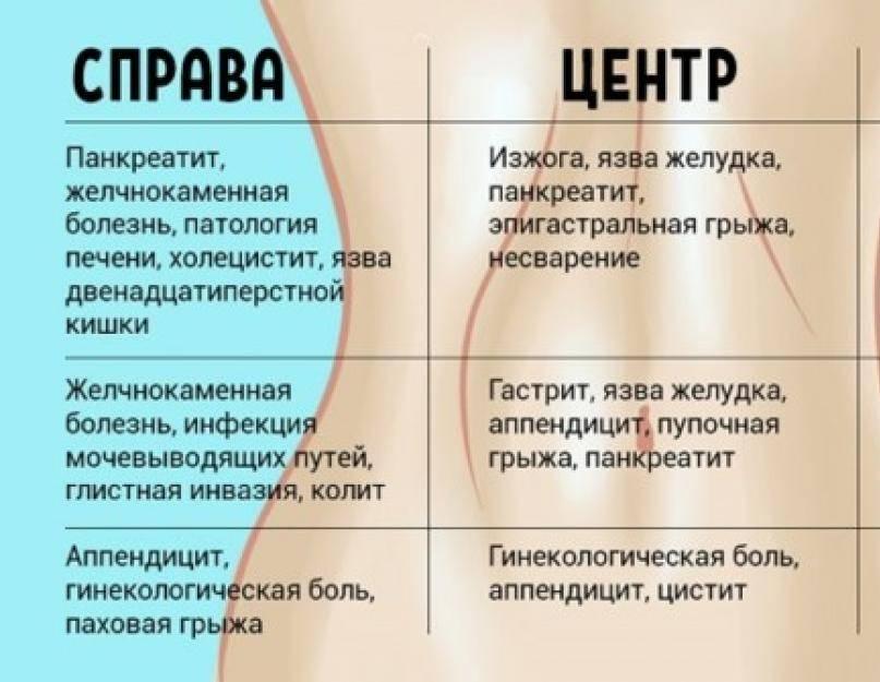 Боли в правом боку при беременности | что делать, если болит правый бок при беременности? | лечение боли и симптомы болезни на eurolab