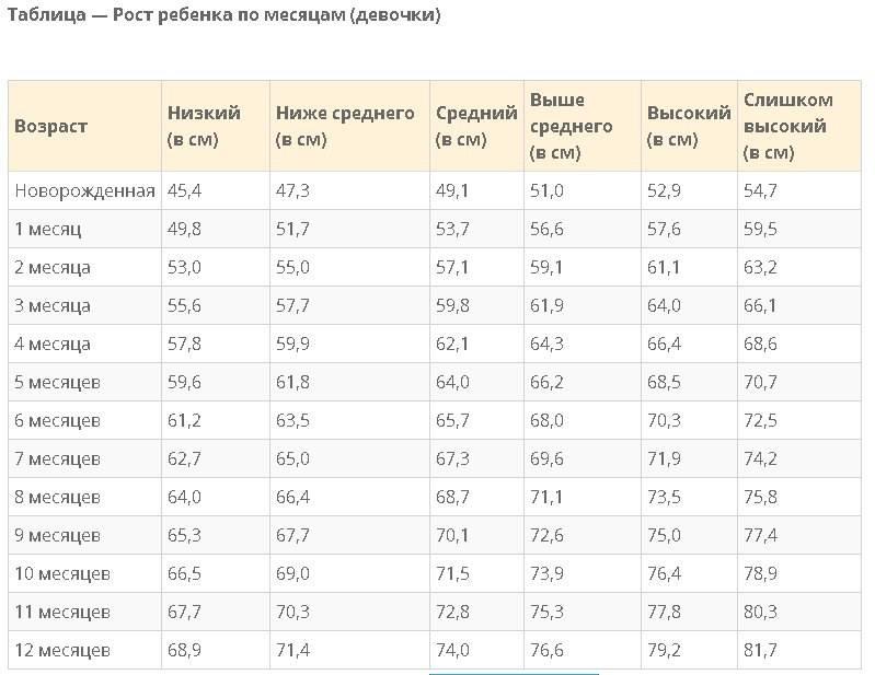 Вес ребенка по месяцам: таблица для мальчиков и девочек