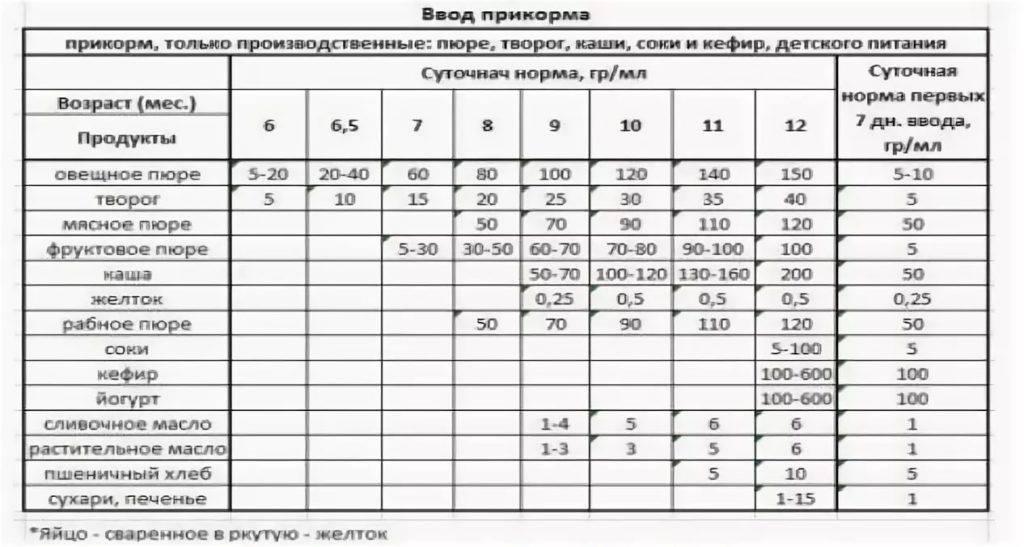 Детский кефир: польза для ребенка - agulife.ru