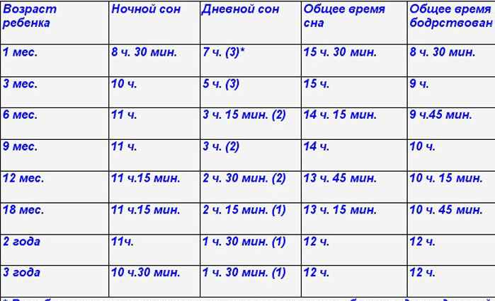 Сколько должен спать ребёнок в 2 месяца, существуют ли конкретные стандарты режимов сна днём и ночью в этом возрасте