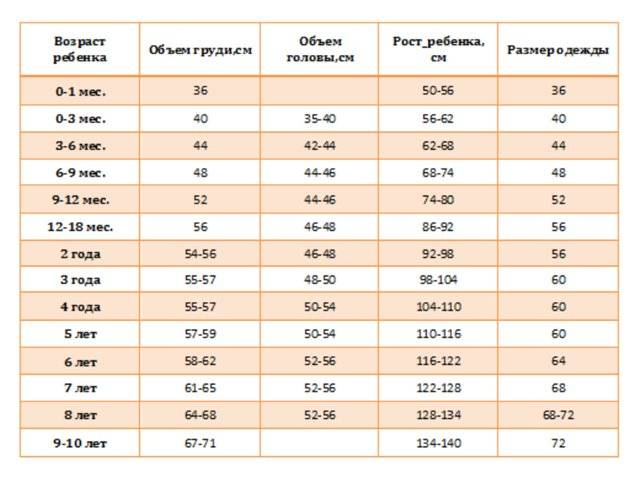 Размер обуви и ноги ребенка: 7 таблиц по возрасту, длине стопы и стельки, калькулятор | покупки | vpolozhenii.com