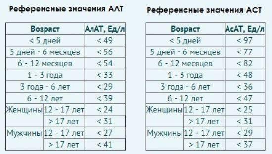 Аст (асат): показания, нормы, причины повышения, аст и алт