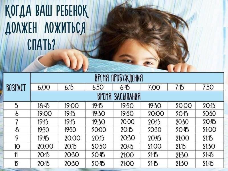 Сон ребенка в 3–6 лет