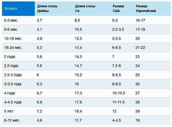Размер ноги ребенка по возрасту. таблица соответствия