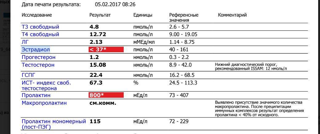 Повышен мономерный пролактин у женщины и мужчины: причины и лечение повышенного монопролактина   романов георгий никитич