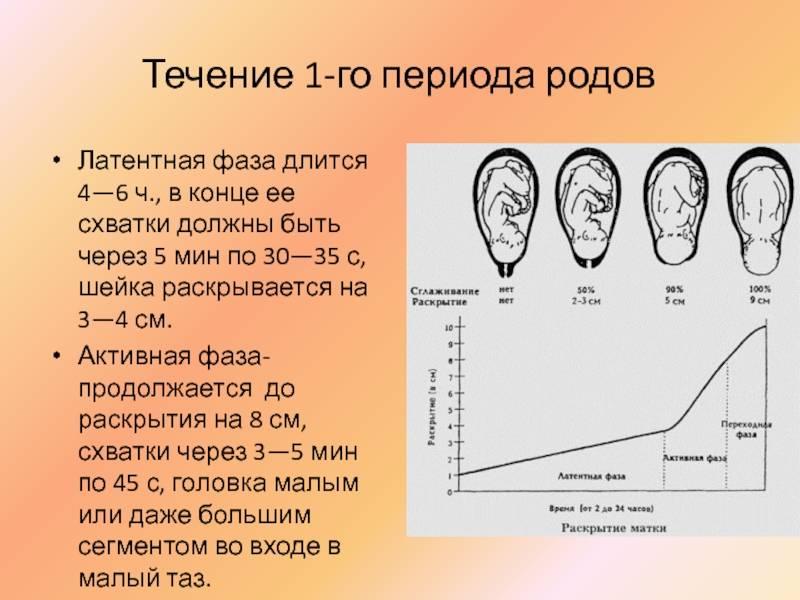 Когда уже рожать? - раскрытие шейки матки на 2 пальца