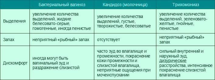 Жидкие выделения из влагалища: норма или патология? * клиника диана в санкт-петербурге