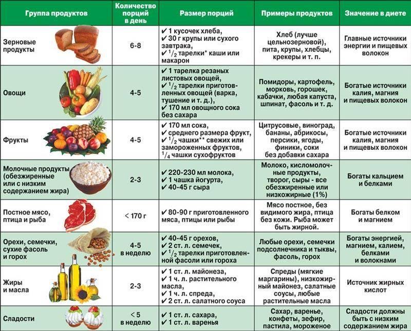 Диета при ацетоне у ребенка: особенности питания при ацетонемическом синдроме, меню и рецепты при повышенных показателях, полезные рекомендации доктора комаровского