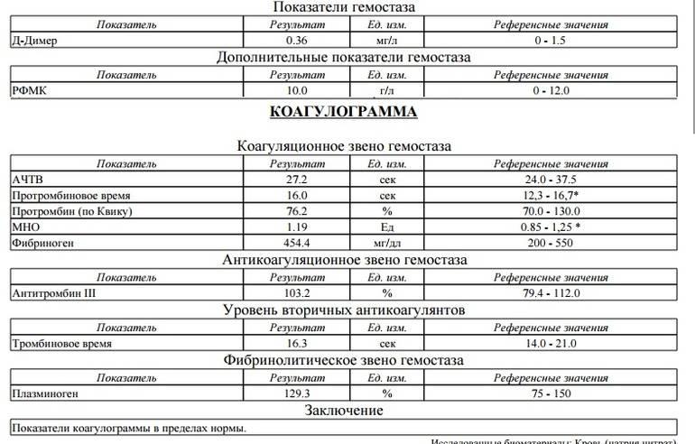Коагулограмма при беременности: нормы, расшифровка