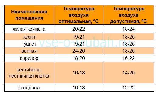 Температура в комнате для новорожденного: ее оптимальное значение, 5 правил как правильно поддерживать