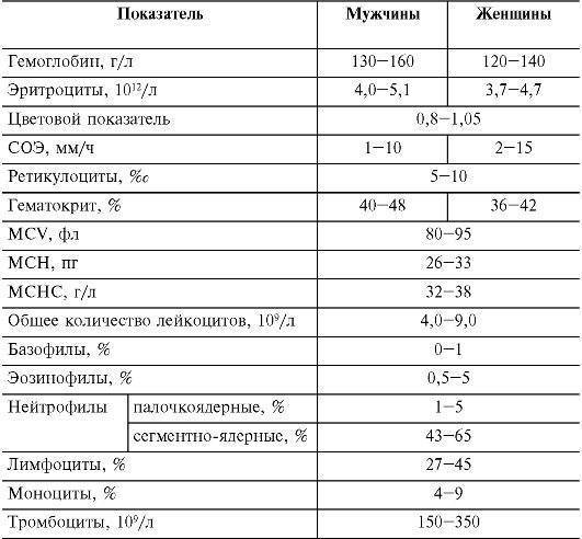 Нормы общего анализа крови у детей - расшифровка результатов анализа крови у детей :: polismed.com