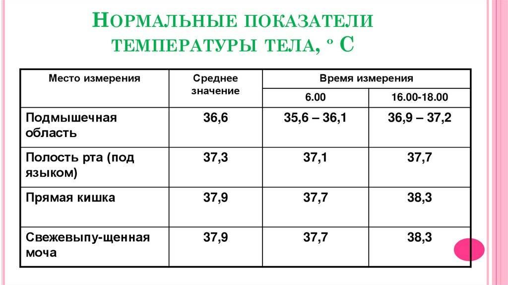 Базальная температура и ее изменения