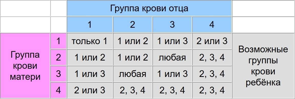 Группа крови у родителей и детей - таблица резус-фактор