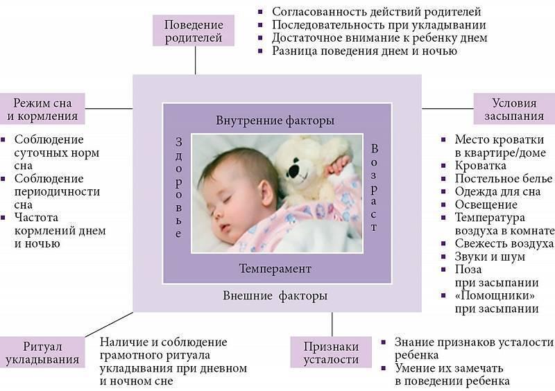 Развитие ребенка в 2 месяца: что должен уметь малыш | мамэксперт