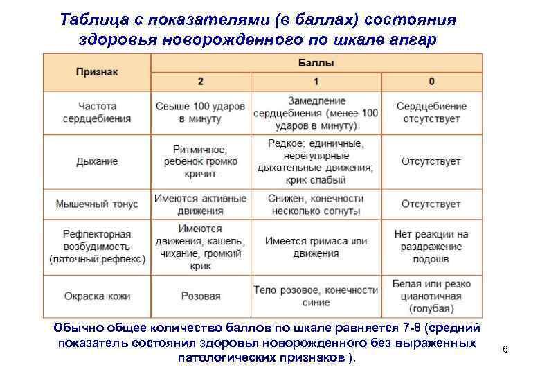 Шкала апгар для новорожденных – 8/8, 9/9, 7/8, 7/7 баллов