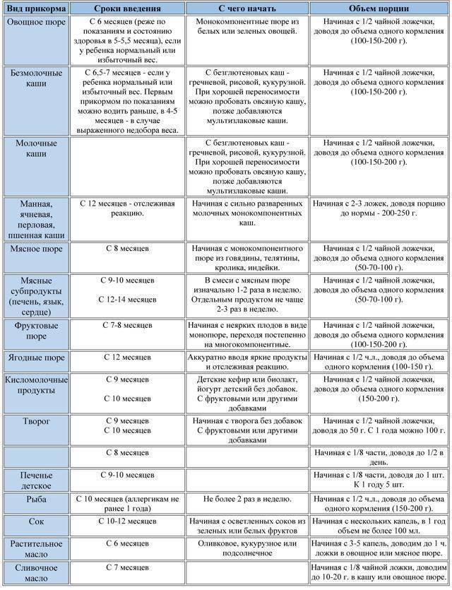 Смешанное вскармливание: основные правила и режим питания