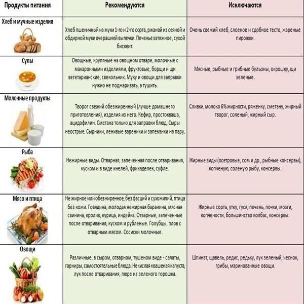 Можно ли вылечить панкреатит?  ᐈ  советы от врача-гастроэнтеролога