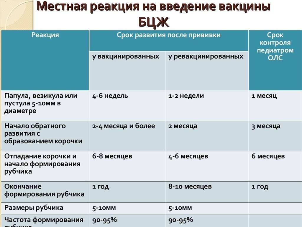 Прививка адсм: реакция у детей 6-7 лет